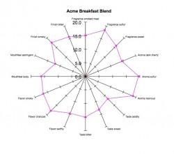Acme Blend Original