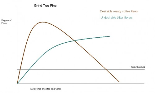 Too fine of grind leads to bitter coffee